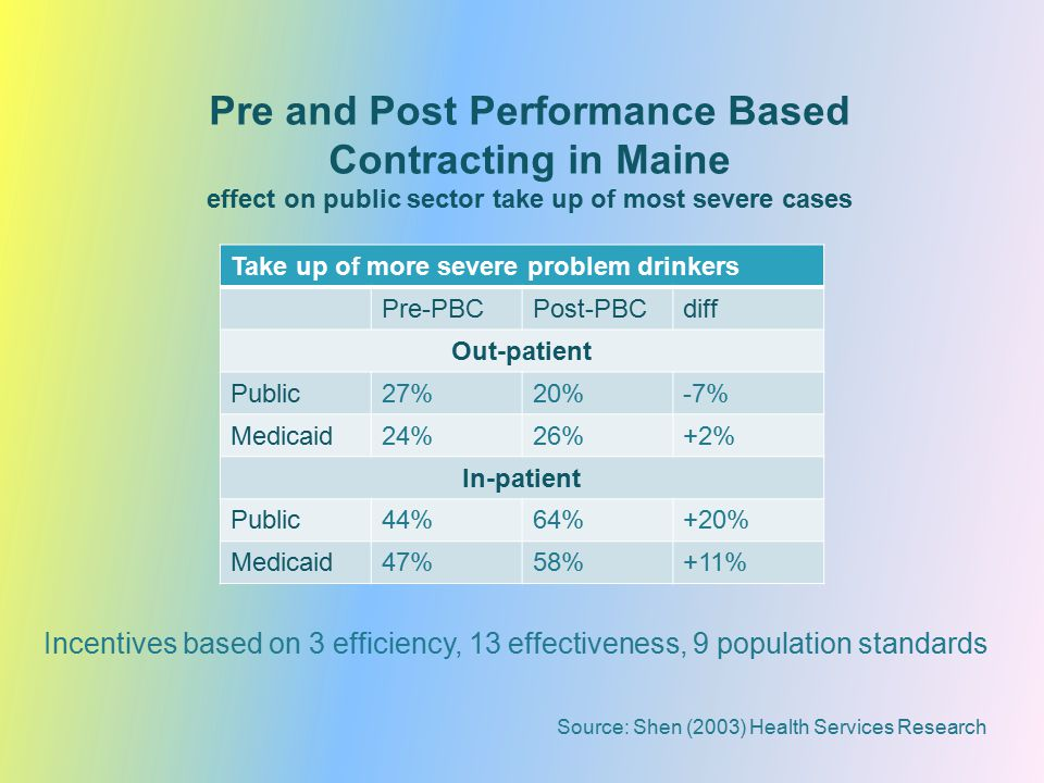 Pre and Post Performance Based Contracting in Maine effect on public sector take up of most severe cases Take up of more severe problem drinkers Pre-PBCPost-PBCdiff Out-patient Public27%20%-7% Medicaid24%26%+2% In-patient Public44%64%+20% Medicaid47%58%+11% Source: Shen (2003) Health Services Research Incentives based on 3 efficiency, 13 effectiveness, 9 population standards