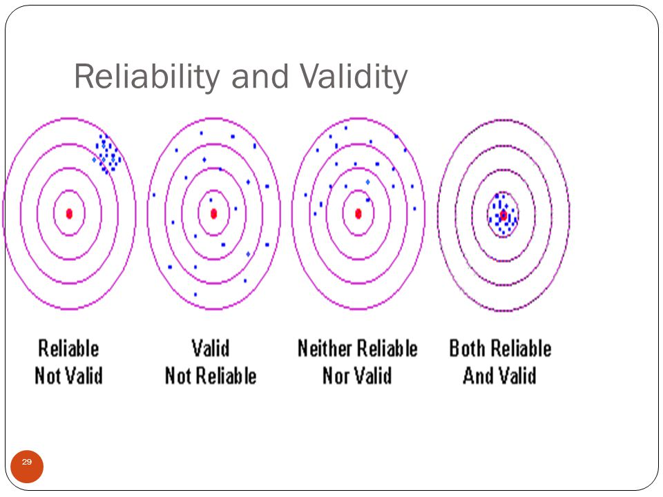 Reliability and Validity 29