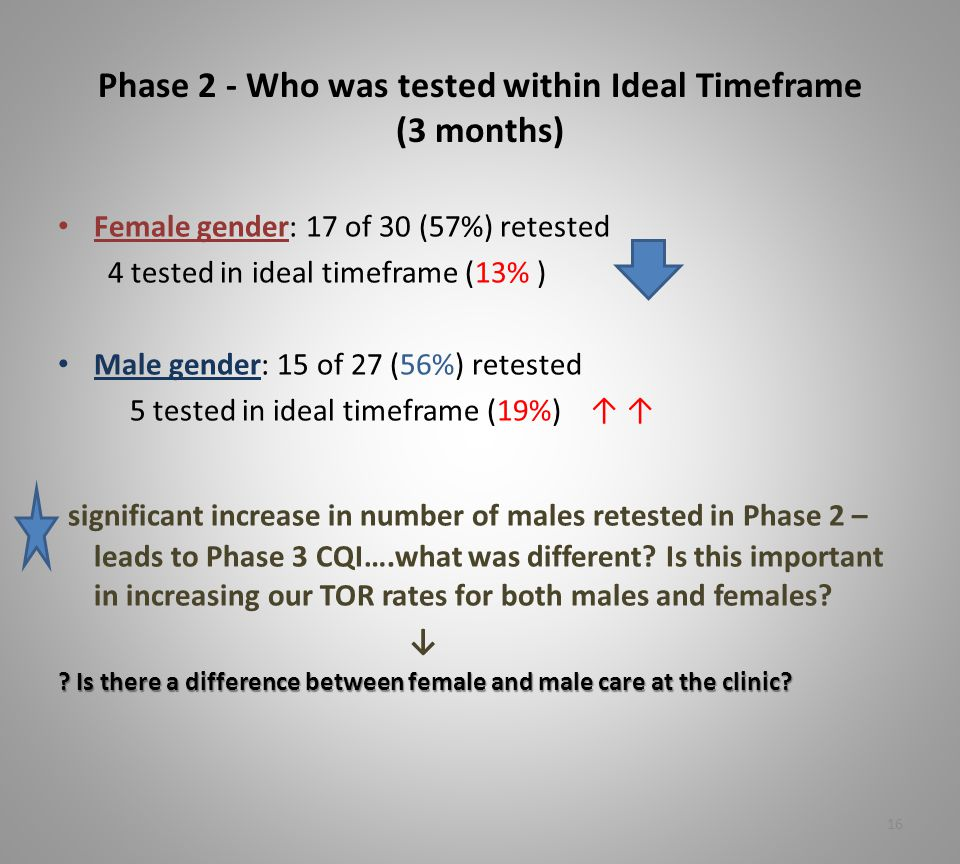 Phase 2 - Who was tested within Ideal Timeframe (3 months) Female gender: 17 of 30 (57%) retested 4 tested in ideal timeframe (13% ) Male gender: 15 of 27 (56%) retested 5 tested in ideal timeframe (19%) ↑ ↑ significant increase in number of males retested in Phase 2 – leads to Phase 3 CQI….what was different.