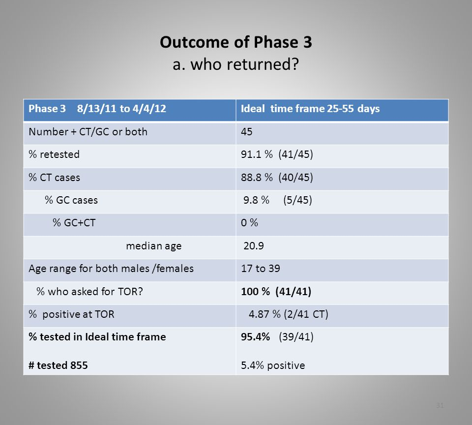 Outcome of Phase 3 a. who returned.