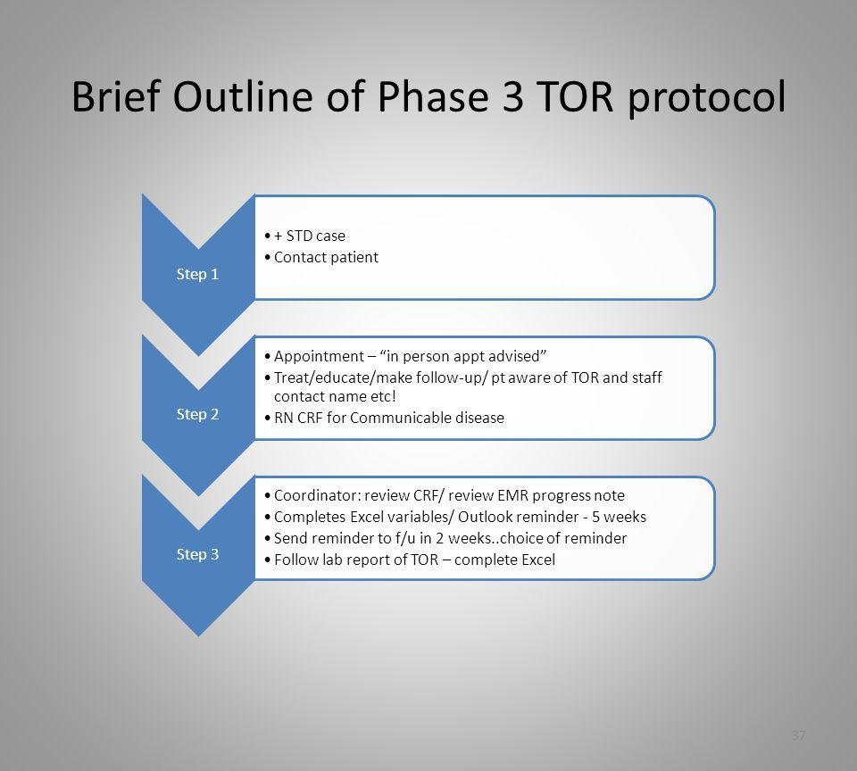 Brief Outline of Phase 3 TOR protocol 37 Step 1 + STD case Contact patient Step 2 Appointment – in person appt advised Treat/educate/make follow-up/ pt aware of TOR and staff contact name etc.