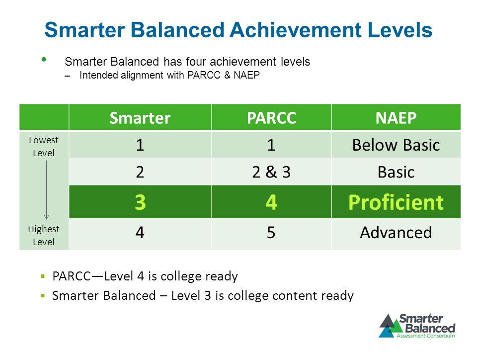 Smarter Balanced Achievement Levels Smarter Balanced has four achievement levels –Intended alignment with PARCC & NAEP SmarterPARCCNAEP Lowest Level Highest Level 11Below Basic 22 & 3Basic 34Proficient 45Advanced  PARCC—Level 4 is college ready  Smarter Balanced – Level 3 is college content ready