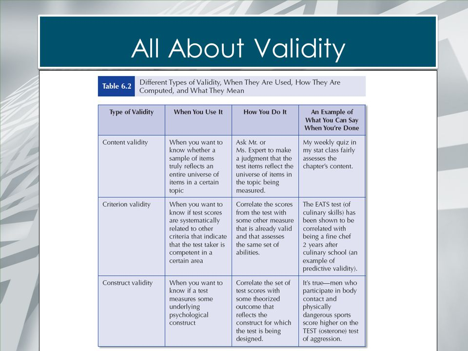 All About Validity