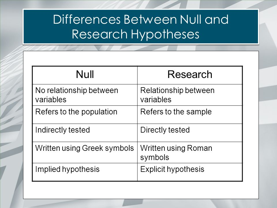 Differences Between Null and Research Hypotheses NullResearch No relationship between variables Relationship between variables Refers to the populatio