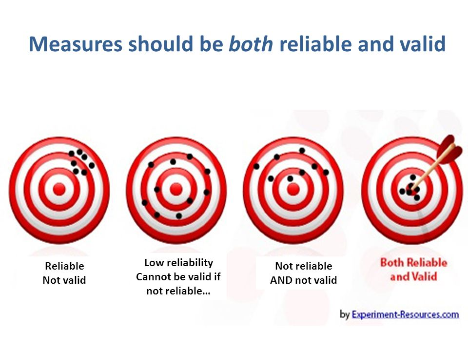 Measures should be both reliable and valid Low reliability Cannot be valid if not reliable… Reliable Not valid Not reliable AND not valid