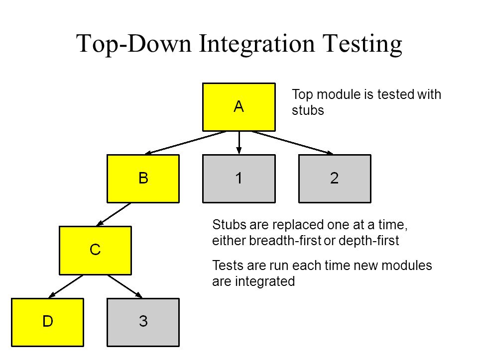 Top-Down Integration Testing Top module is tested with stubs Stubs are replaced one at a time, either breadth-first or depth-first Tests are run each