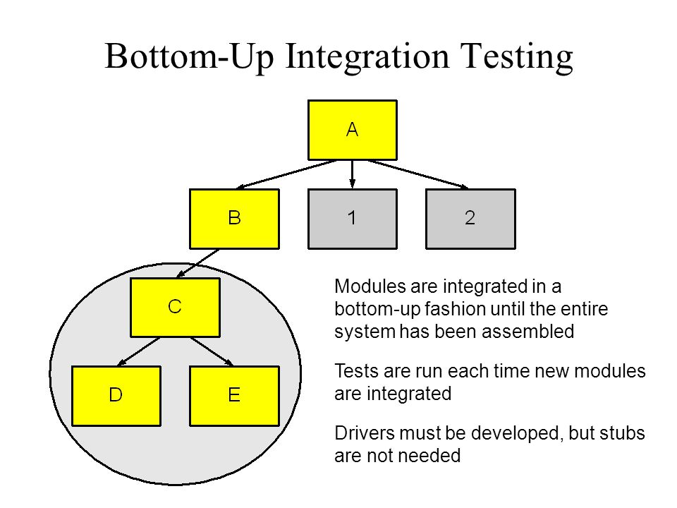 Bottom-Up Integration Testing Modules are integrated in a bottom-up fashion until the entire system has been assembled Tests are run each time new mod