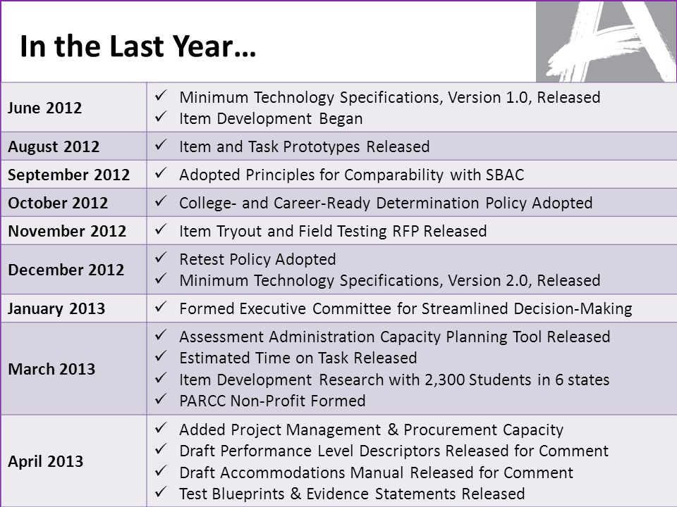 In the Last Year… 2 June 2012 Minimum Technology Specifications, Version 1.0, Released Item Development Began August 2012 Item and Task Prototypes Released September 2012 Adopted Principles for Comparability with SBAC October 2012 College- and Career-Ready Determination Policy Adopted November 2012 Item Tryout and Field Testing RFP Released December 2012 Retest Policy Adopted Minimum Technology Specifications, Version 2.0, Released January 2013 Formed Executive Committee for Streamlined Decision-Making March 2013 Assessment Administration Capacity Planning Tool Released Estimated Time on Task Released Item Development Research with 2,300 Students in 6 states PARCC Non-Profit Formed April 2013 Added Project Management & Procurement Capacity Draft Performance Level Descriptors Released for Comment Draft Accommodations Manual Released for Comment Test Blueprints & Evidence Statements Released