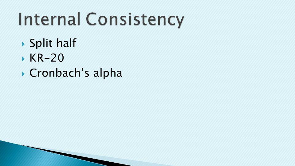  Split half  KR-20  Cronbach's alpha