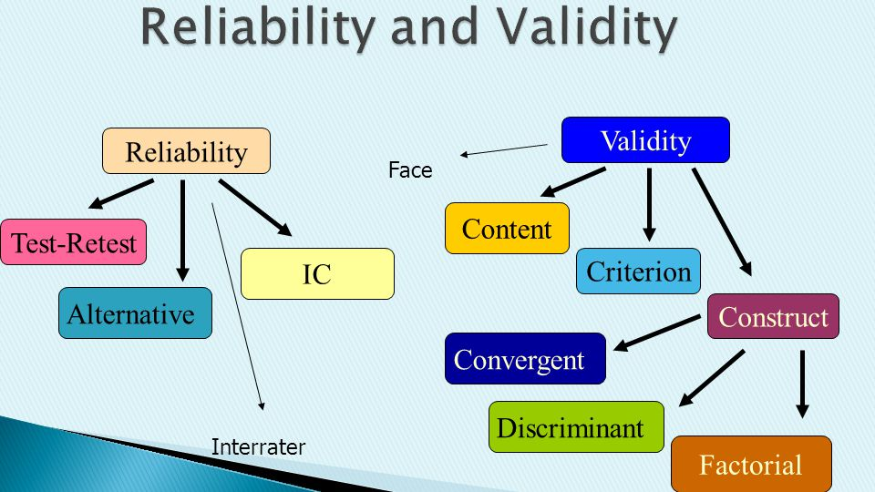 Reliability Validity Test-Retest IC Alternative Construct Criterion Content Convergent Discriminant Factorial Interrater Face