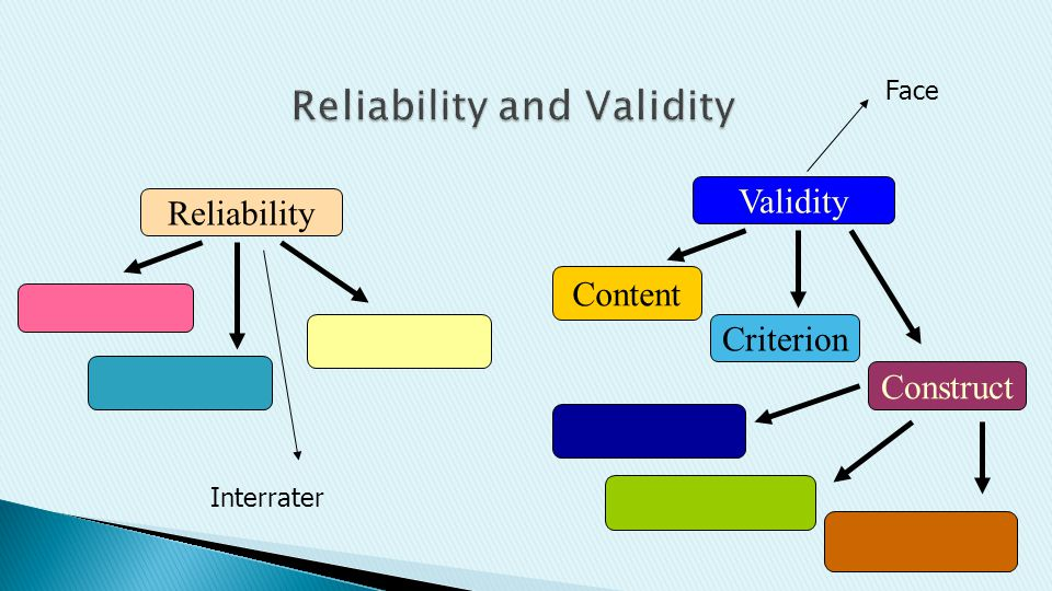 Reliability Validity Construct Criterion Content Interrater Face