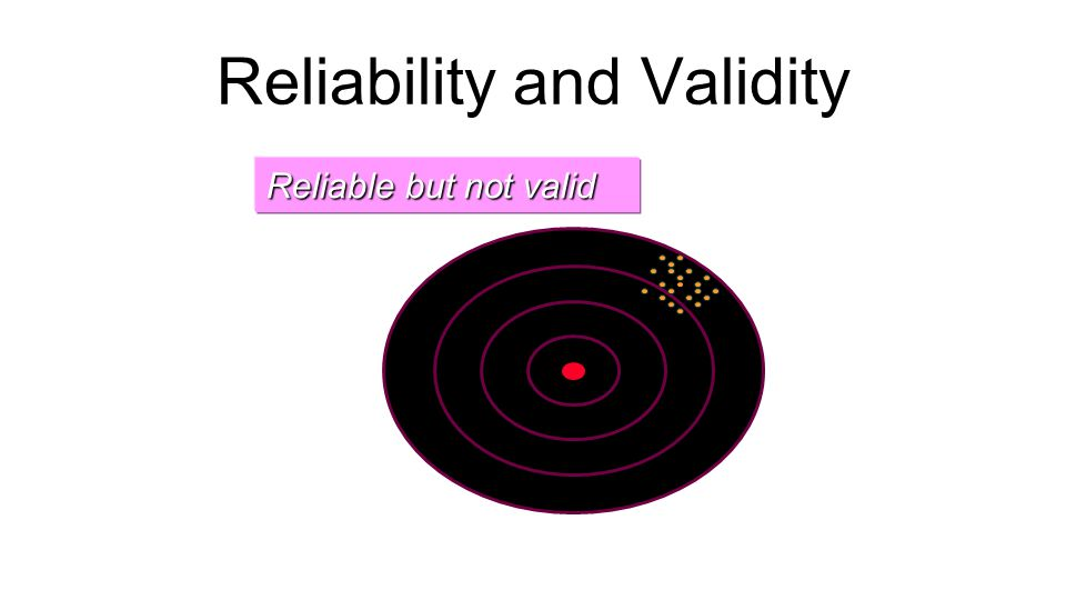 Reliability and Validity Reliable but not valid