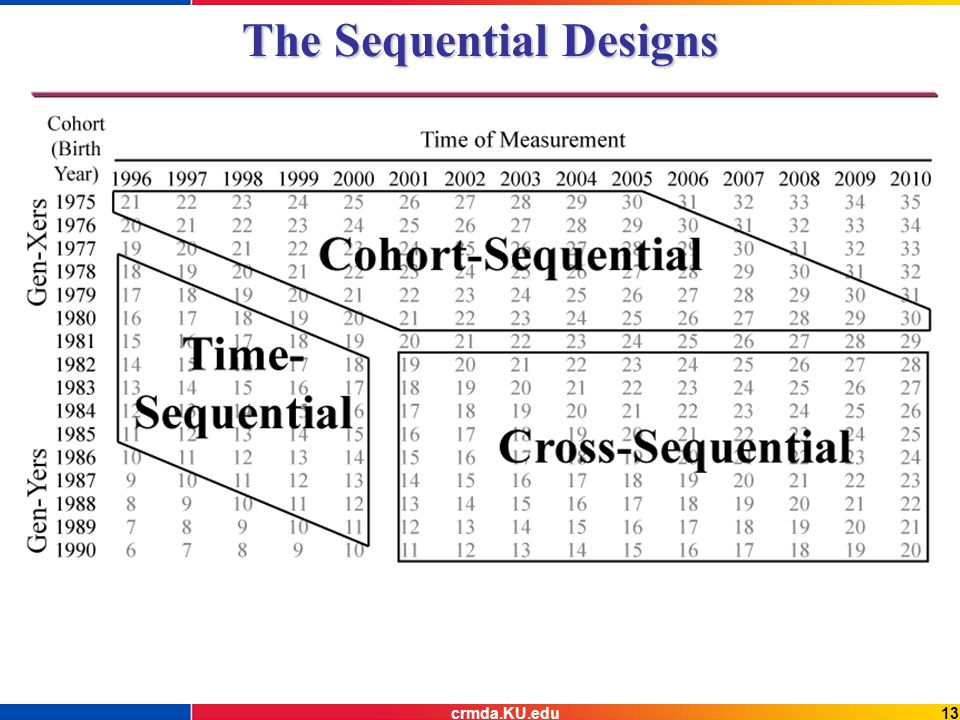 13crmda.KU.edu The Sequential Designs