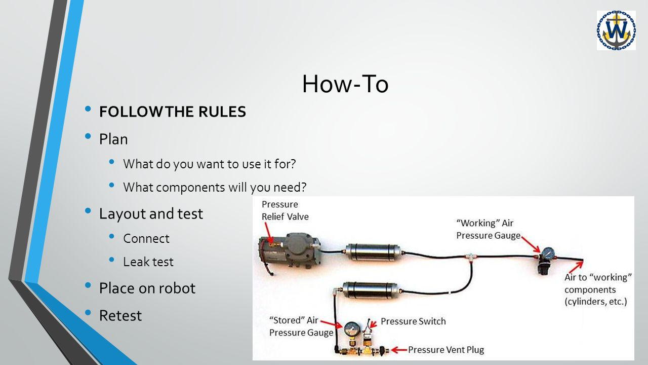 How-To FOLLOW THE RULES Plan What do you want to use it for.