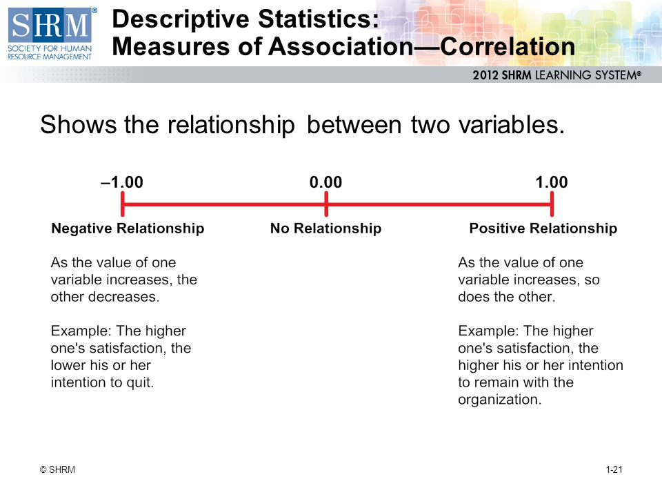 Descriptive Statistics: Measures of Association—Correlation Shows the relationship between two variables. 1-21© SHRM