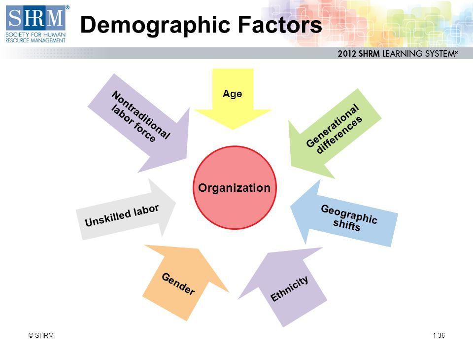 Demographic Factors 1-36© SHRM Organization