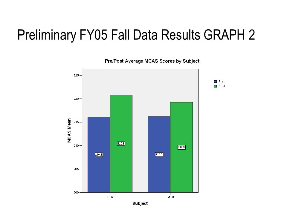 Preliminary FY05 Fall Data Results GRAPH 2