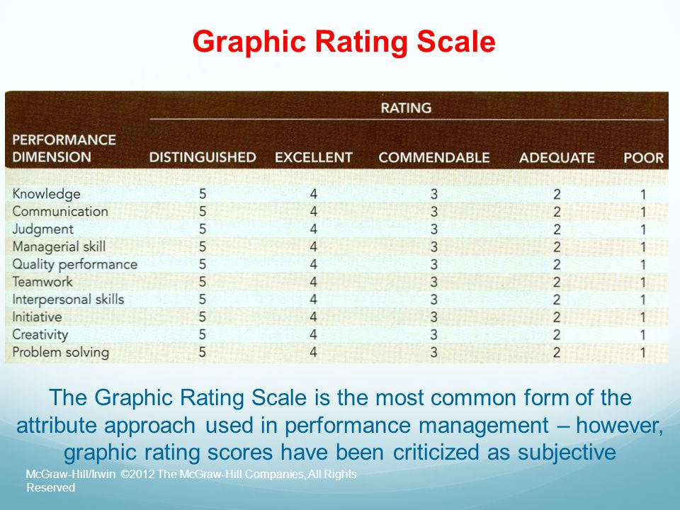 Graphic Rating Scale McGraw-Hill/Irwin ©2012 The McGraw-Hill Companies, All Rights Reserved The Graphic Rating Scale is the most common form of the at