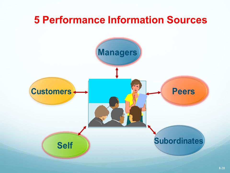 5 Performance Information Sources Peers Self Managers 8-28