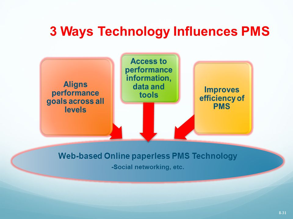 3 Ways Technology Influences PMS Web-based Online paperless PMS Technology -Social networking, etc. Aligns performance goals across all levels Access