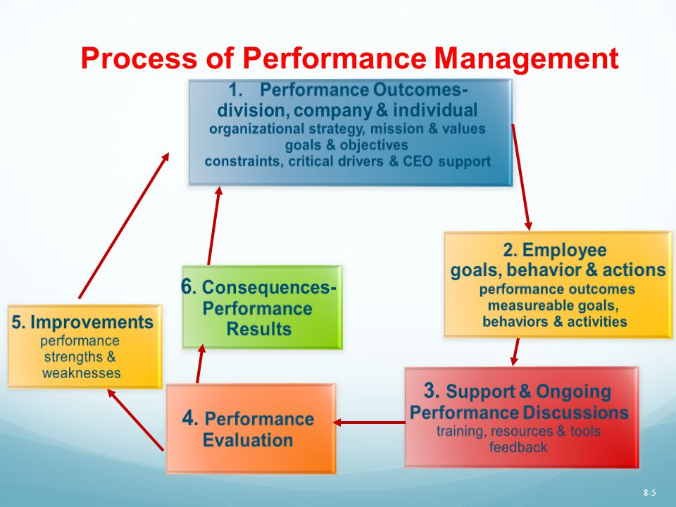Employee Characteristics Performance Standards/ Goals Feedback Consequences Input 5 Factors to Consider When Analyzing Poor Performance 8-36