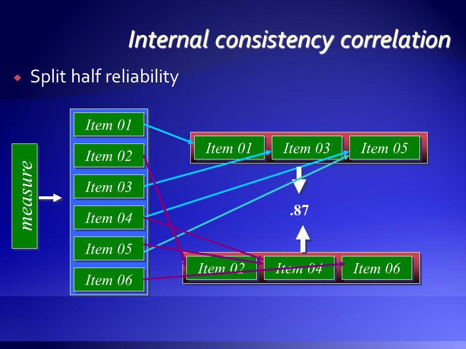 SSplit half reliability measure Item 01 Item 02 Item 03 Item 04 Item 05 Item 06 Item 01 Item 03 Item 04 Item 02 Item 05 Item 06.87 Item 05 Item 02 Item 04