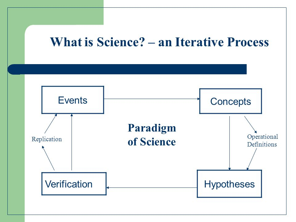 Events Concepts Hypotheses Verification Operational Definitions Replication Paradigm of Science What is Science? – an Iterative Process
