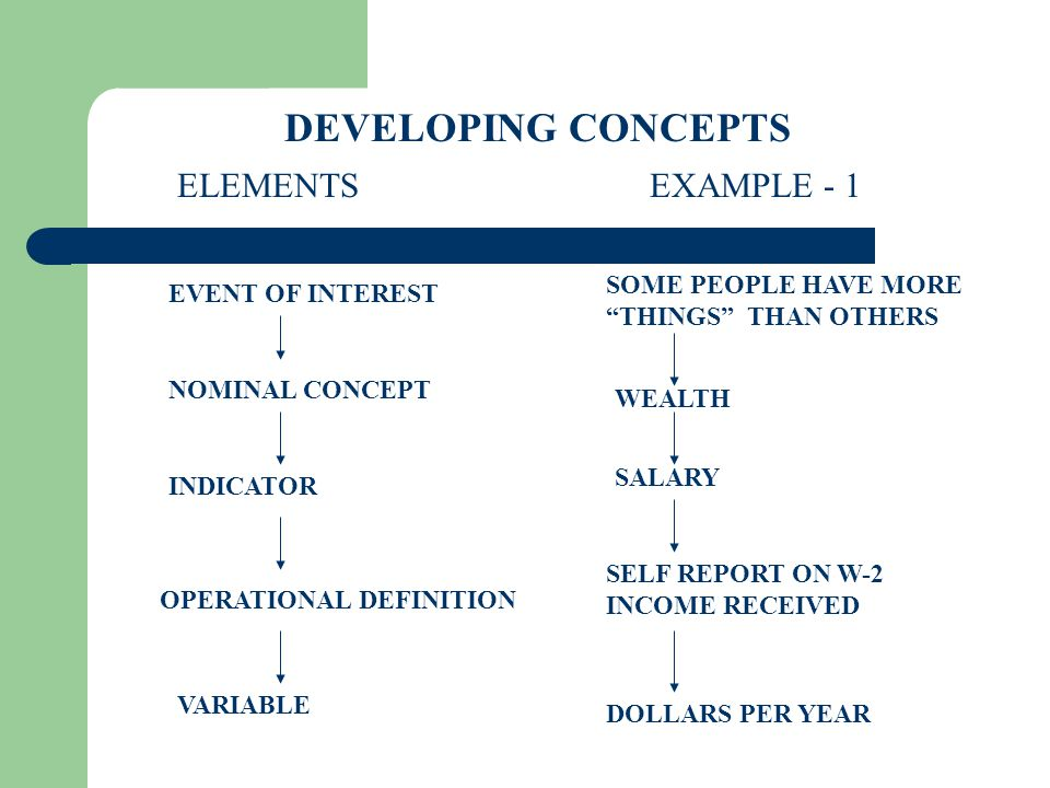 EVENT OF INTEREST NOMINAL CONCEPT INDICATORS OPERATIONAL DEFINITION ELEMENTSEXAMPLE - 2 ROMANTIC FEELINGS LOVE ATTRACTION, RESPECT COMMITMENT, SUPPORT VARIABLE SCORE ON SCALE ATTITUDINAL SCALE DEVELOPING CONCEPTS