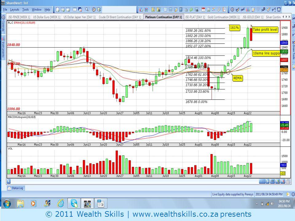 Plat Price © 2011 Wealth Skills | www.wealthskills.co.za presents