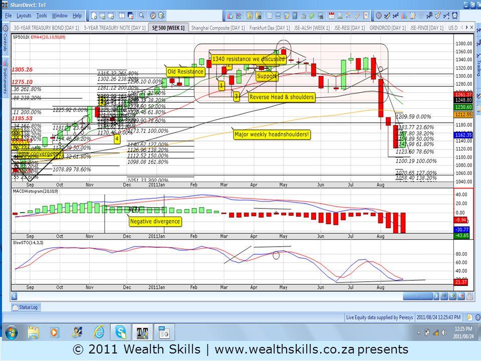 S&P 500 ST © 2011 Wealth Skills | www.wealthskills.co.za presents