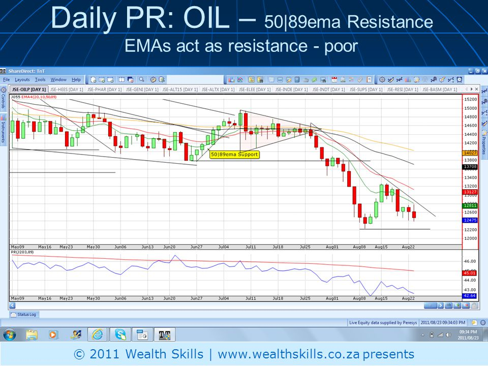 Daily PR: OIL – 50|89ema Resistance EMAs act as resistance - poor © 2011 Wealth Skills | www.wealthskills.co.za presents