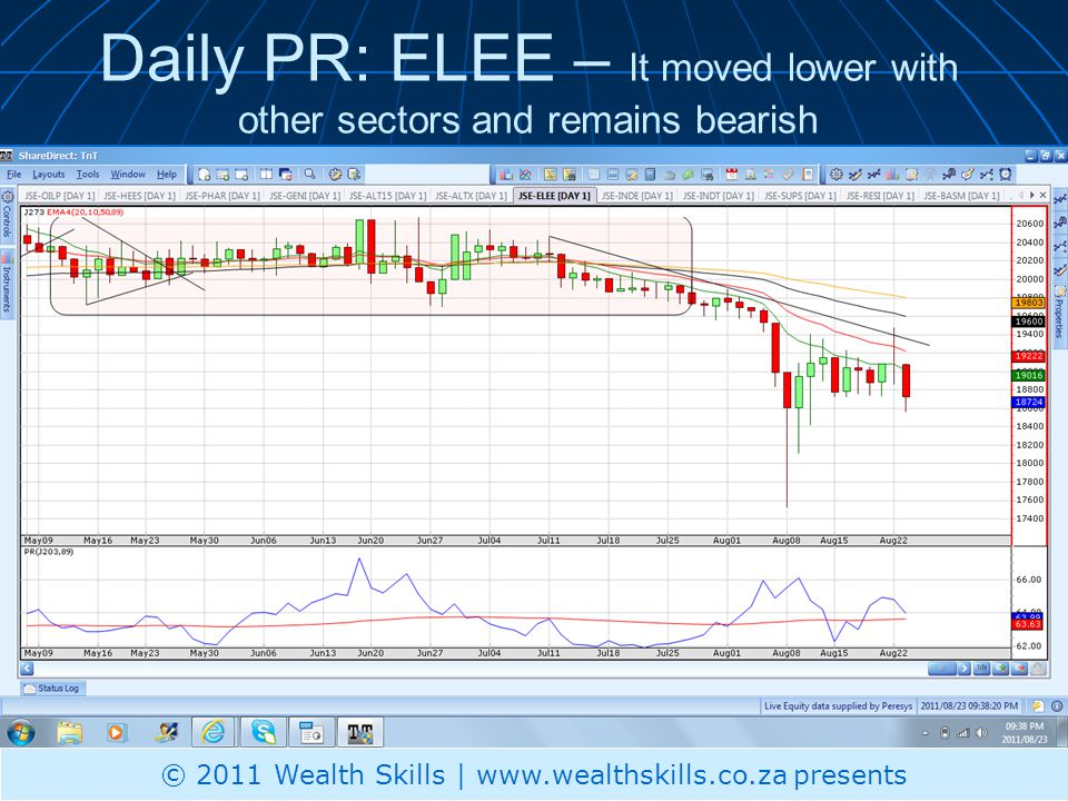 Daily PR: ELEE – It moved lower with other sectors and remains bearish © 2011 Wealth Skills | www.wealthskills.co.za presents