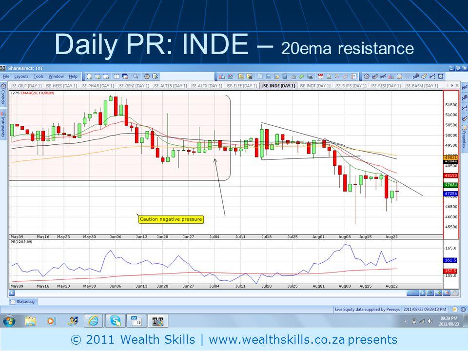 Daily PR: INDE – 20ema resistance © 2011 Wealth Skills | www.wealthskills.co.za presents