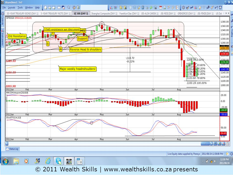 Daily PR: GENF – 4EMA x down bearish continuation © 2011 Wealth Skills | www.wealthskills.co.za presents