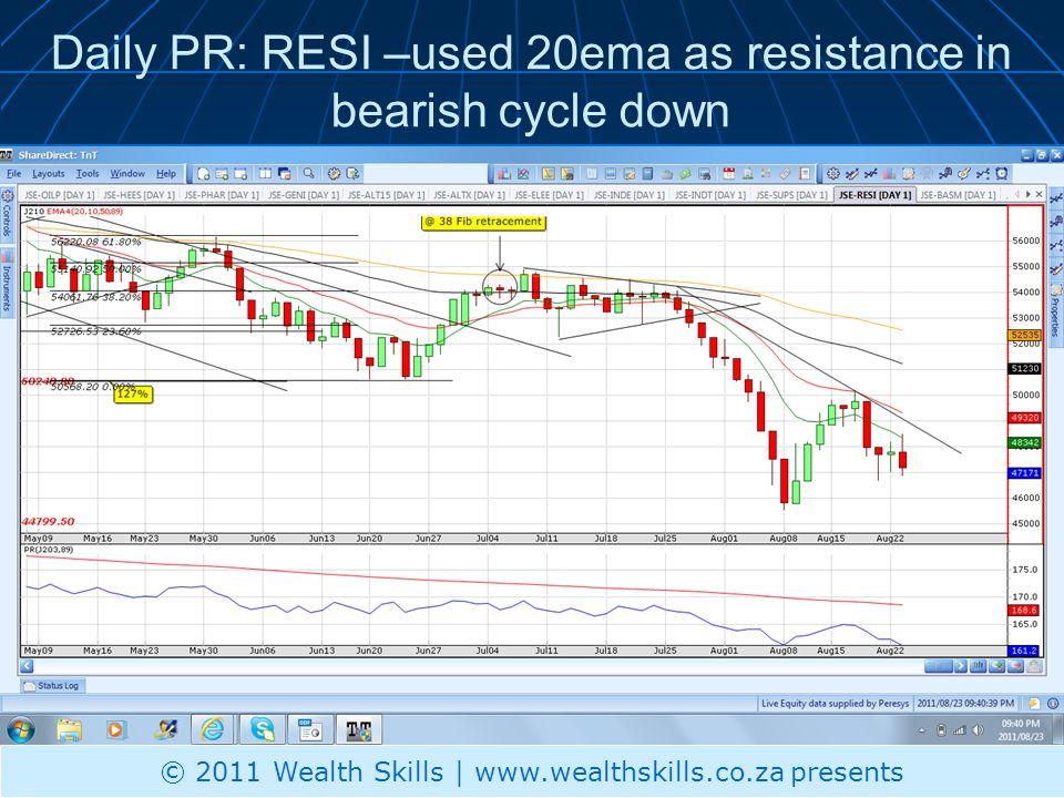 Daily PR: RESI –used 20ema as resistance in bearish cycle down © 2011 Wealth Skills | www.wealthskills.co.za presents