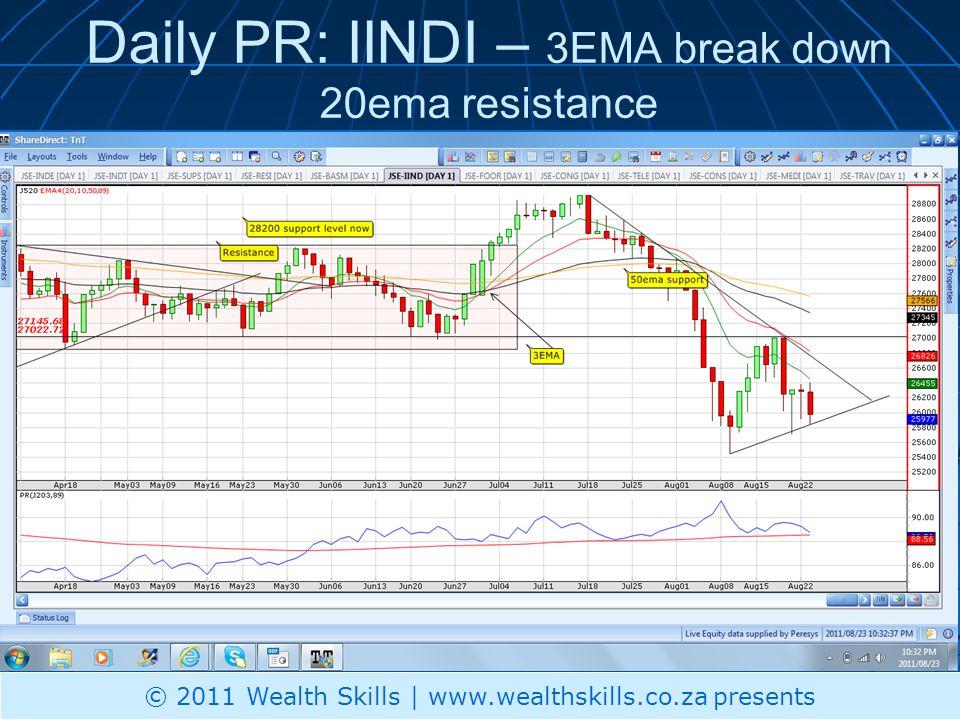Daily PR: IINDI – 3EMA break down 20ema resistance © 2011 Wealth Skills | www.wealthskills.co.za presents