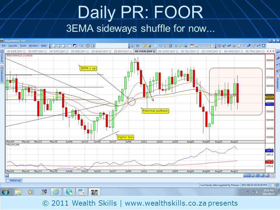 Daily PR: FOOR 3EMA sideways shuffle for now...