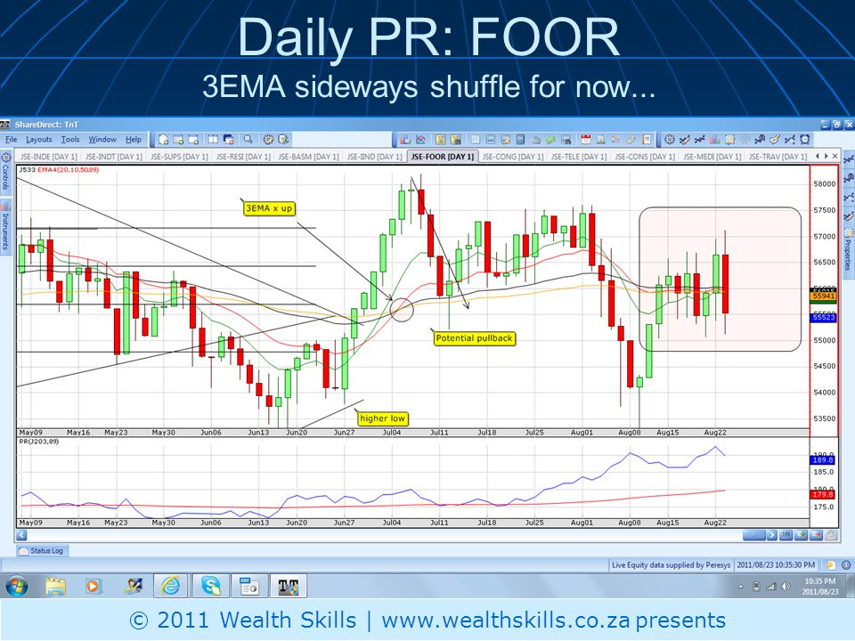 Daily PR: FOOR 3EMA sideways shuffle for now... © 2011 Wealth Skills | www.wealthskills.co.za presents