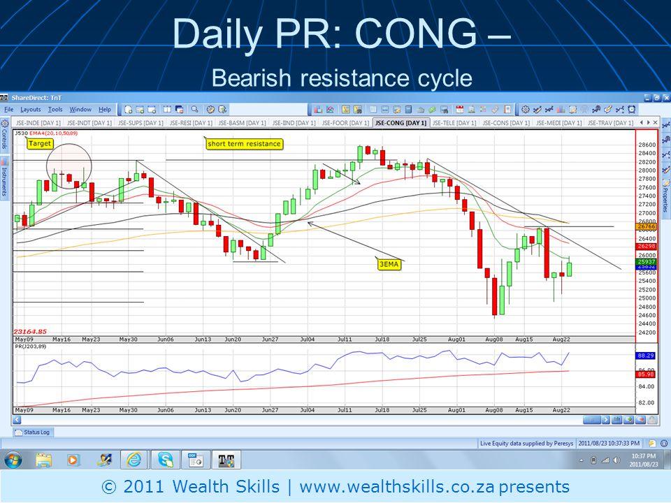 Daily PR: CONG – Bearish resistance cycle © 2011 Wealth Skills | www.wealthskills.co.za presents
