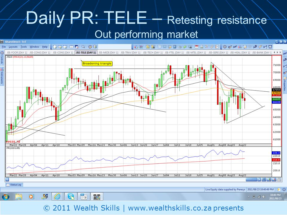 Daily PR: TELE – Retesting resistance Out performing market © 2011 Wealth Skills | www.wealthskills.co.za presents