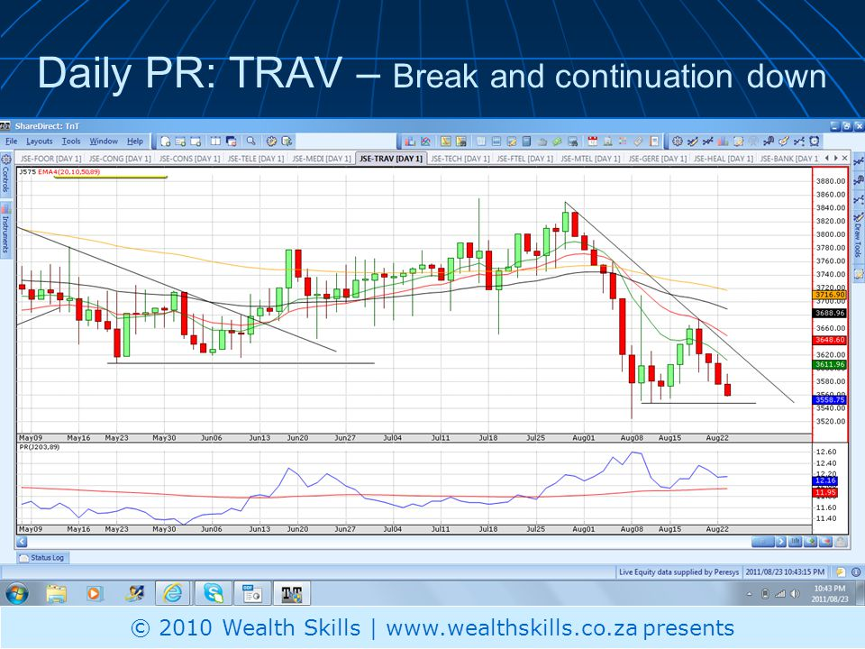 Daily PR: TRAV – Break and continuation down © 2010 Wealth Skills | www.wealthskills.co.za presents