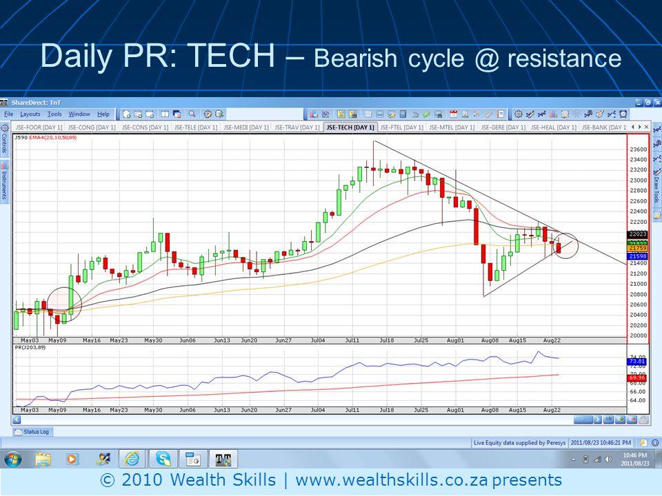 Daily PR: TECH – Bearish cycle @ resistance © 2010 Wealth Skills | www.wealthskills.co.za presents