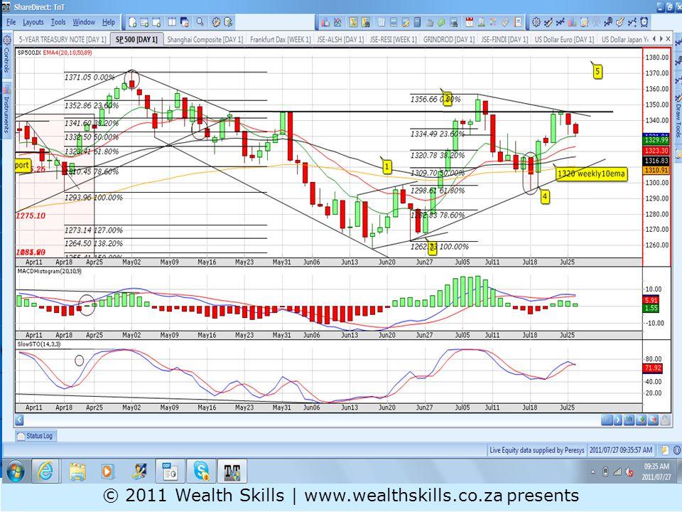Long Term PR: OIL broke 50|89EMA; Remains bearish © 2011 Wealth Skills | www.wealthskills.co.za presents