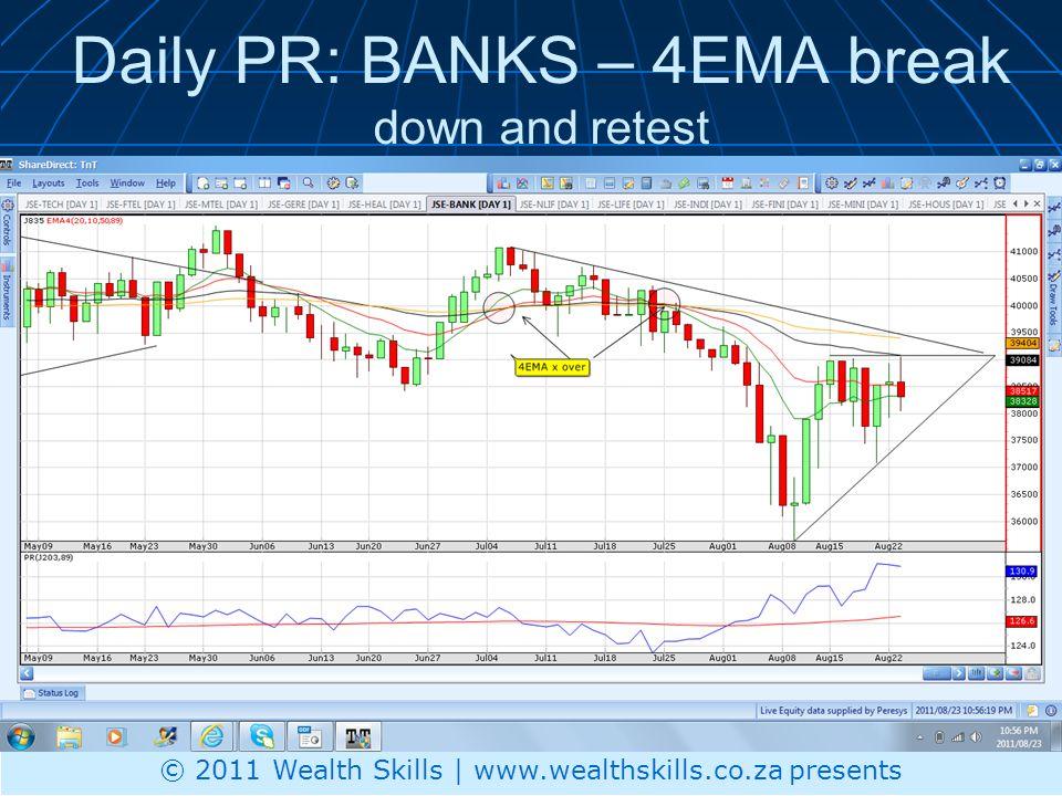 Daily PR: BANKS – 4EMA break down and retest © 2011 Wealth Skills | www.wealthskills.co.za presents