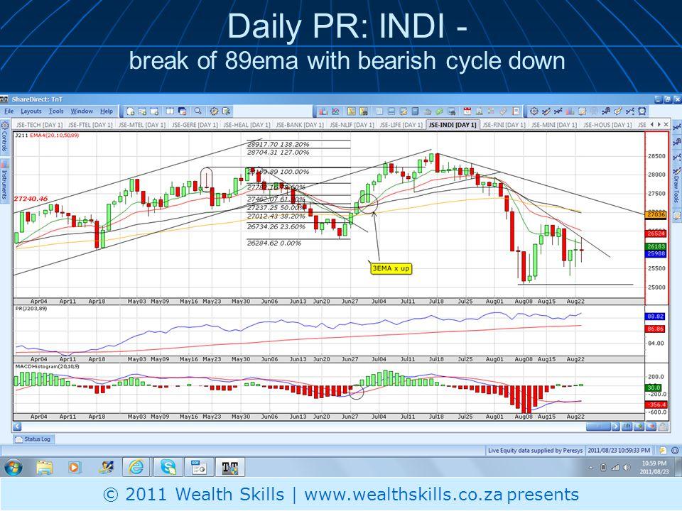 Daily PR: INDI - break of 89ema with bearish cycle down © 2011 Wealth Skills | www.wealthskills.co.za presents