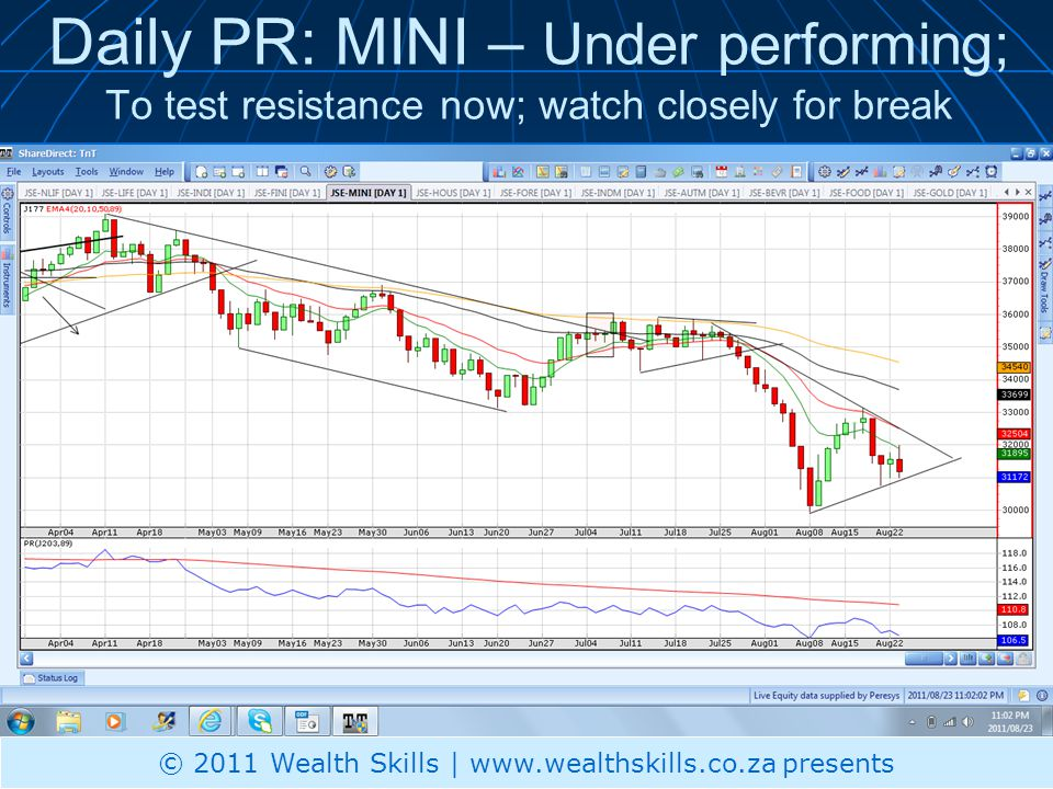 Daily PR: MINI – Under performing; To test resistance now; watch closely for break © 2011 Wealth Skills | www.wealthskills.co.za presents