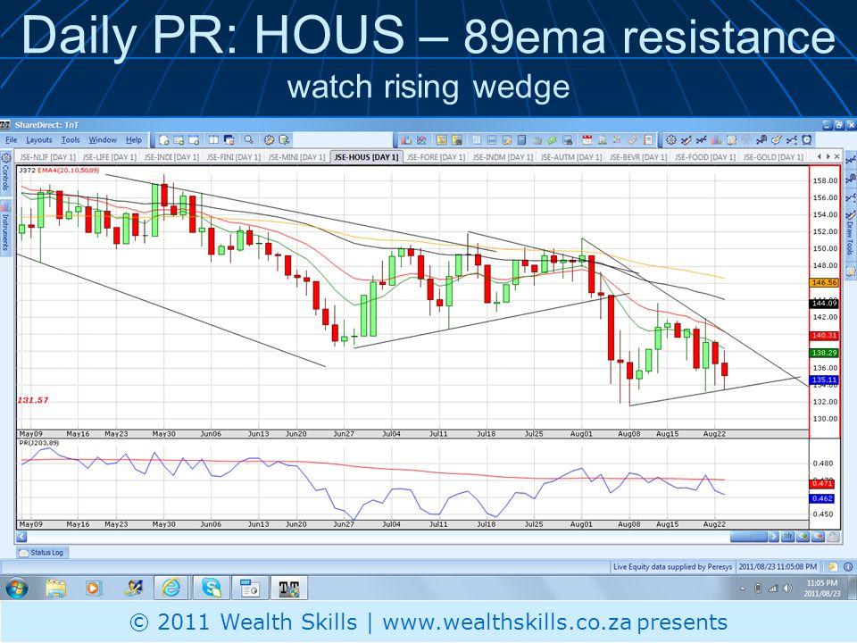 Daily PR: HOUS – 89ema resistance watch rising wedge © 2011 Wealth Skills | www.wealthskills.co.za presents