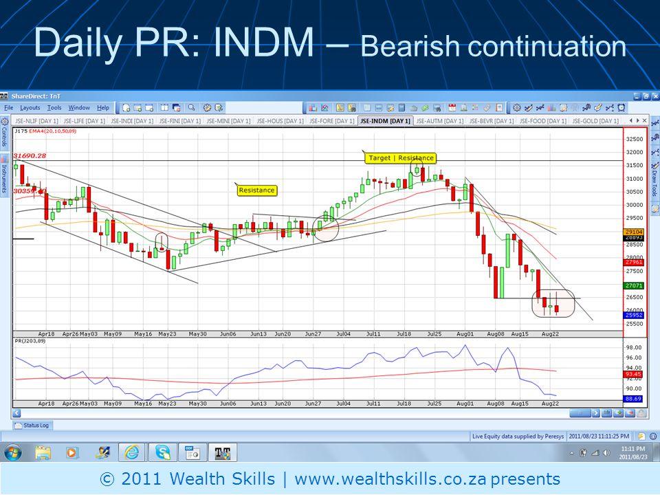 Daily PR: INDM – Bearish continuation © 2011 Wealth Skills | www.wealthskills.co.za presents