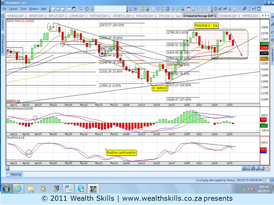 Daily PR: GENI- break down with retest of trending pair of EMAs © 2011 Wealth Skills | www.wealthskills.co.za presents