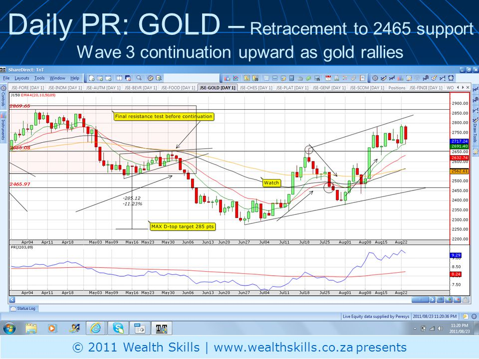 Daily PR: GOLD – Retracement to 2465 support Wave 3 continuation upward as gold rallies © 2011 Wealth Skills | www.wealthskills.co.za presents